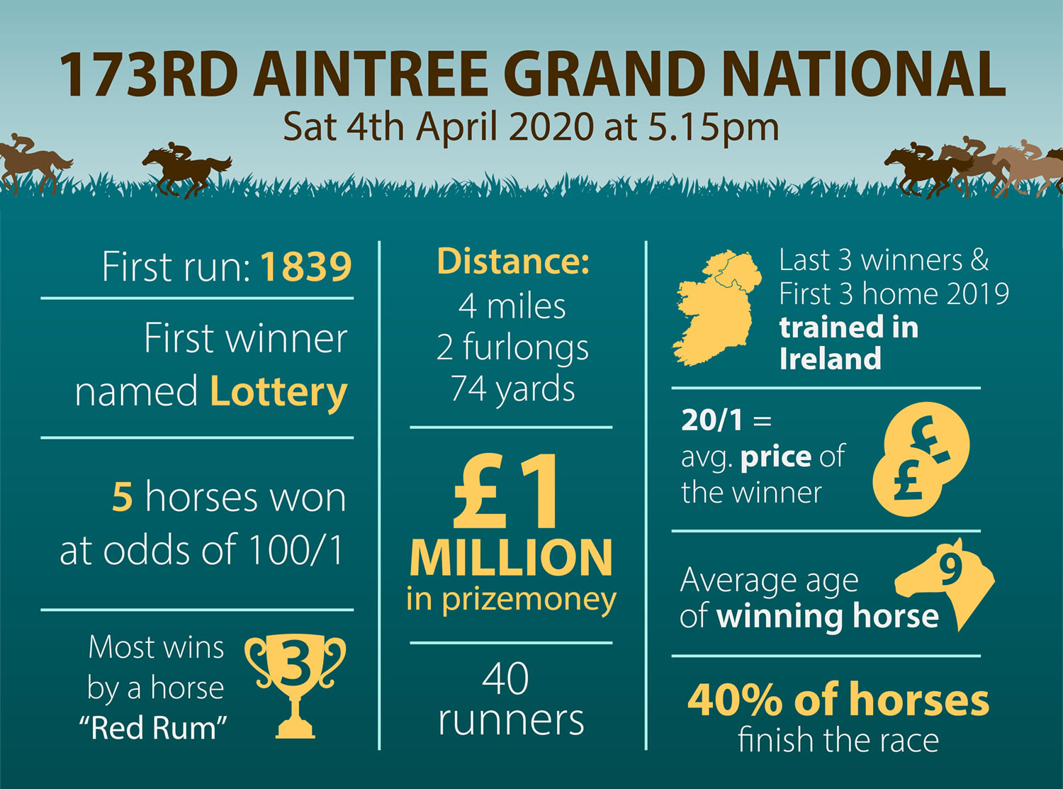 Top Rums 2020.Grand National 2020 Tickets On Sale